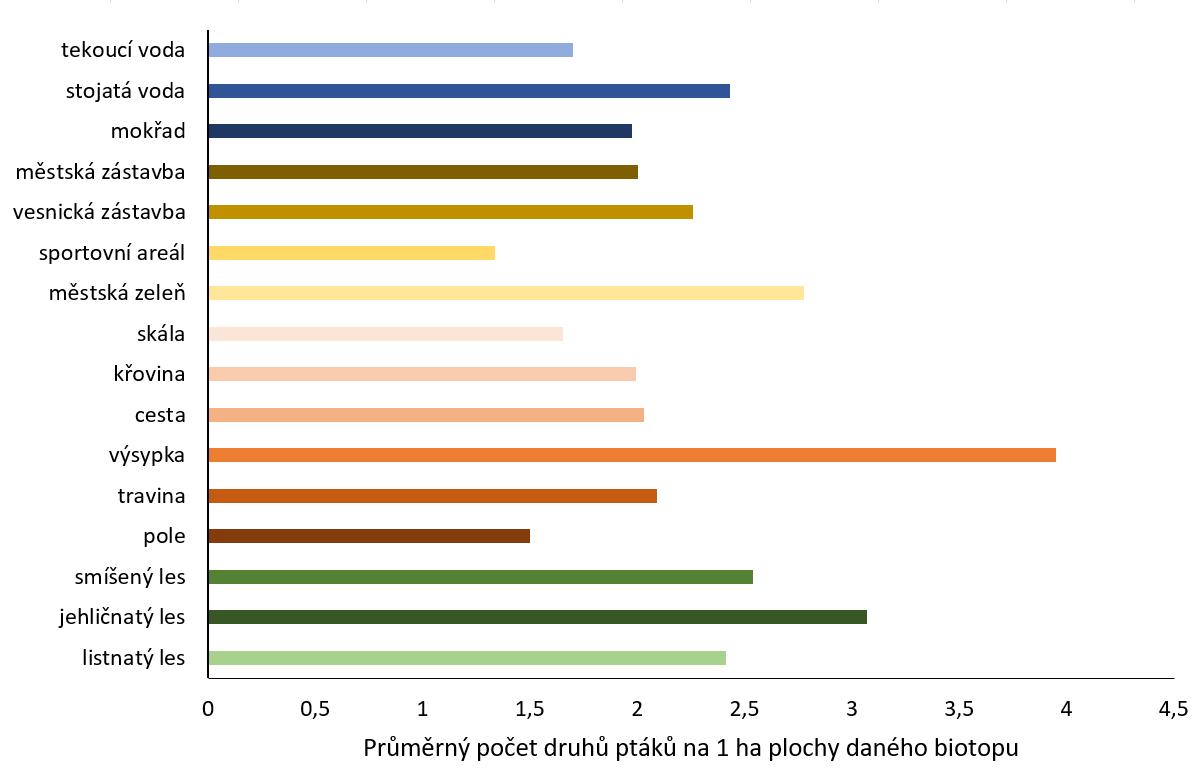 Průměrný počet druhů ptáků na 1 ha plochy daného biotopu